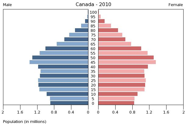 Canada's Ageing Demographics Compared to Other Western Nations