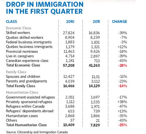 Across the Board Drop in Immigration