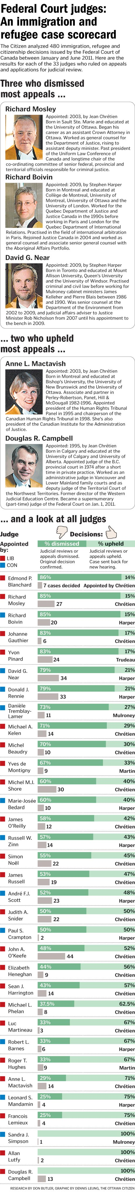 Tensions over Judicial Independence, Chart Shows Judicial Review Success Rates per Judge