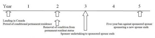 Spousal Sponsorship Timeline